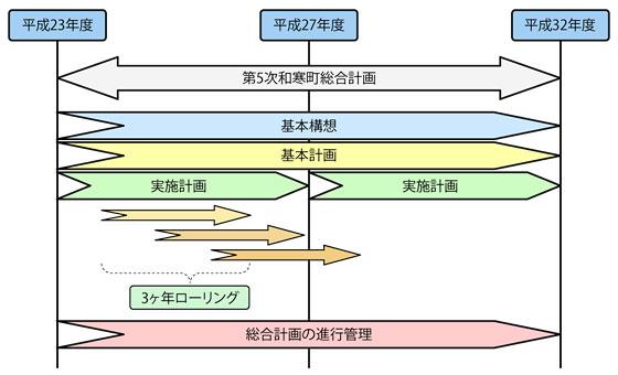 総合計画の構成
