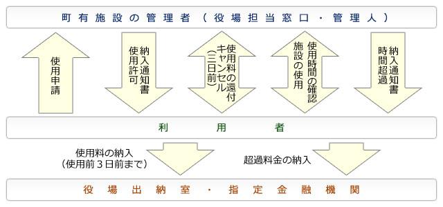 使用申請のフロー図