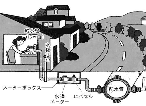 水道の仕組み